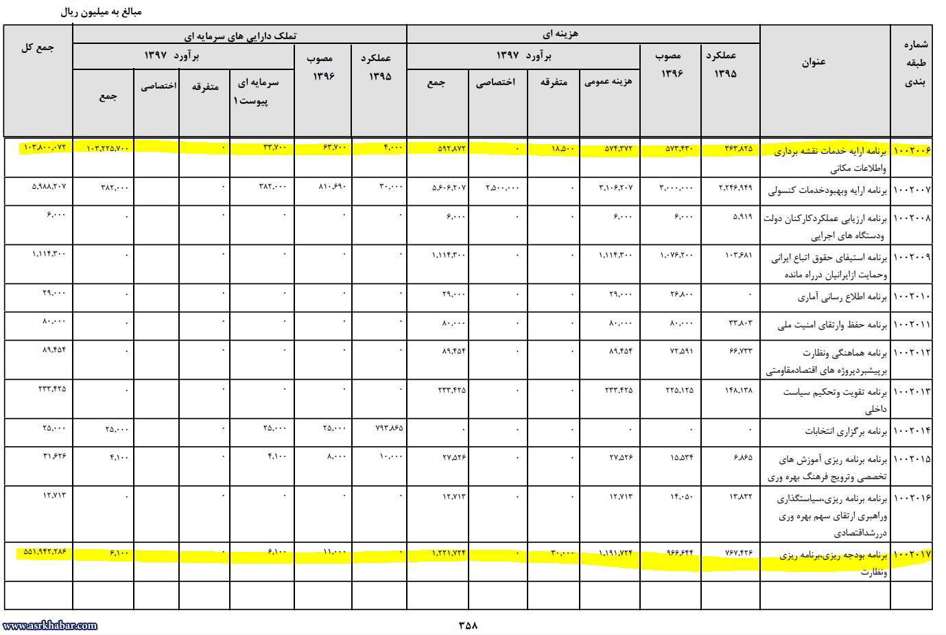 اشتباه میلیاردی عجیب در لایحه بودجه (+جدول)