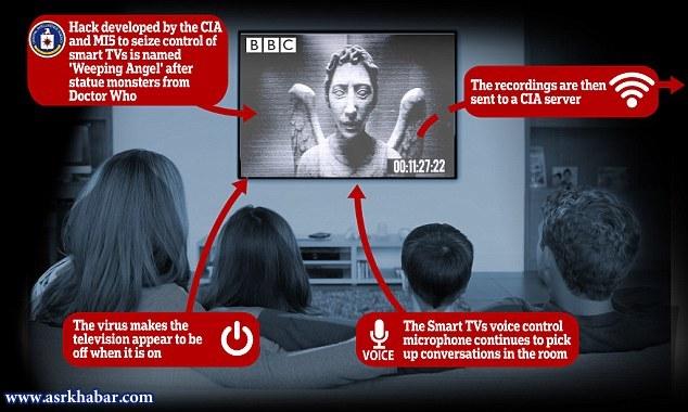 روشهای جاسوسی سیا؛ از حرکت گربههای جاسوس تا اسم رمز «فرشته گریان»